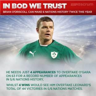 Infographic - Brian O'Driscoll